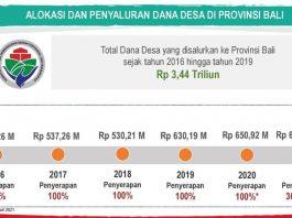 dana-desa-bali-untuk-beberapa-sektor-pembangunan