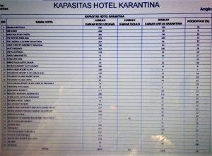 Fasilitas hotel karantina dan isolasi